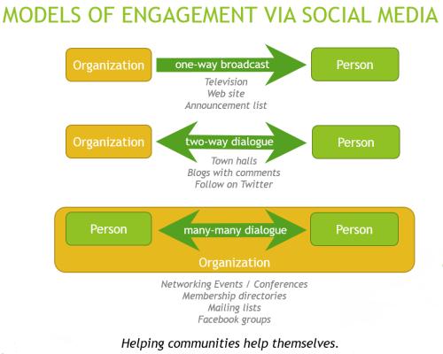 modelsofengagementviasocialmedia