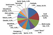 socialdataanalytics